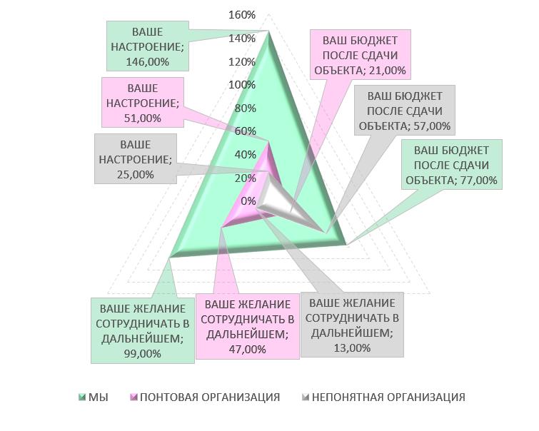 Диаграмма радости